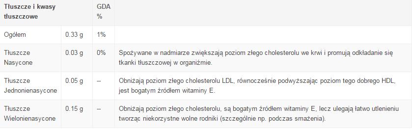 tluszcze-8971644